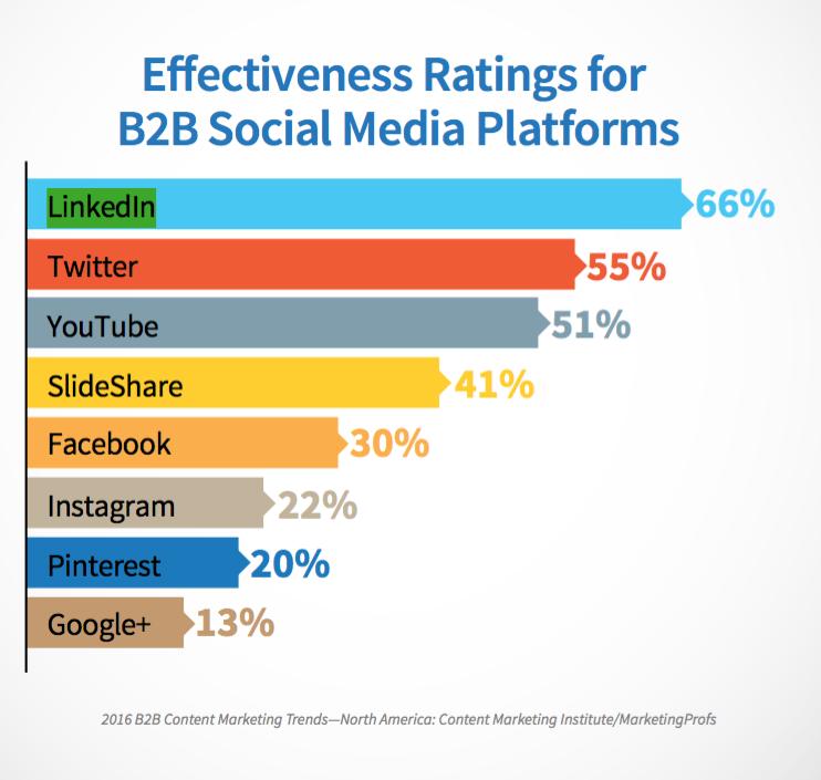Effectiveness Ratings for B2B Social Media Platforms | Marketing Profs