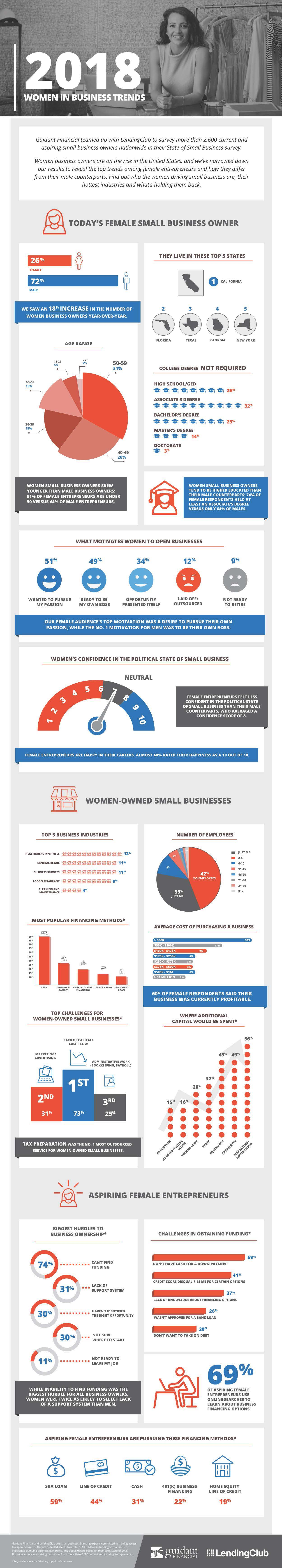 Women in Business Trends: Infographic 2018