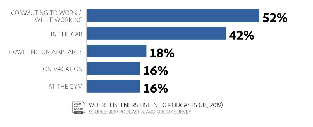 Where people listen to podcasts: Sales Podcast Tips and Resources