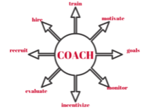 Sales Coaching is Not the Same as Sales Training | Anthony Caliendo | The Sales Assassin