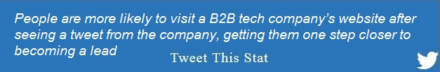 People are more likely to visit a B2B tech company's website after seeing a tweet from the company, getting them one step closer to becoming a lead