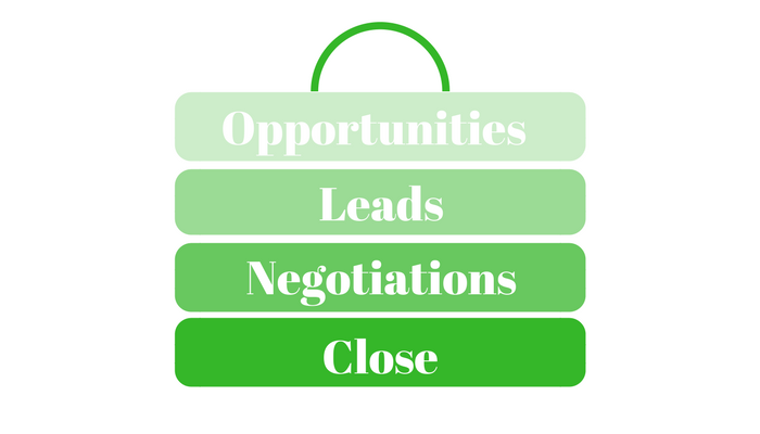 Improve Your Closing Skills, Increase Sales