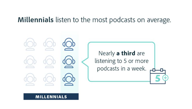 Millennials listen to the most podcasts: Sales Podcast Tips and Resources