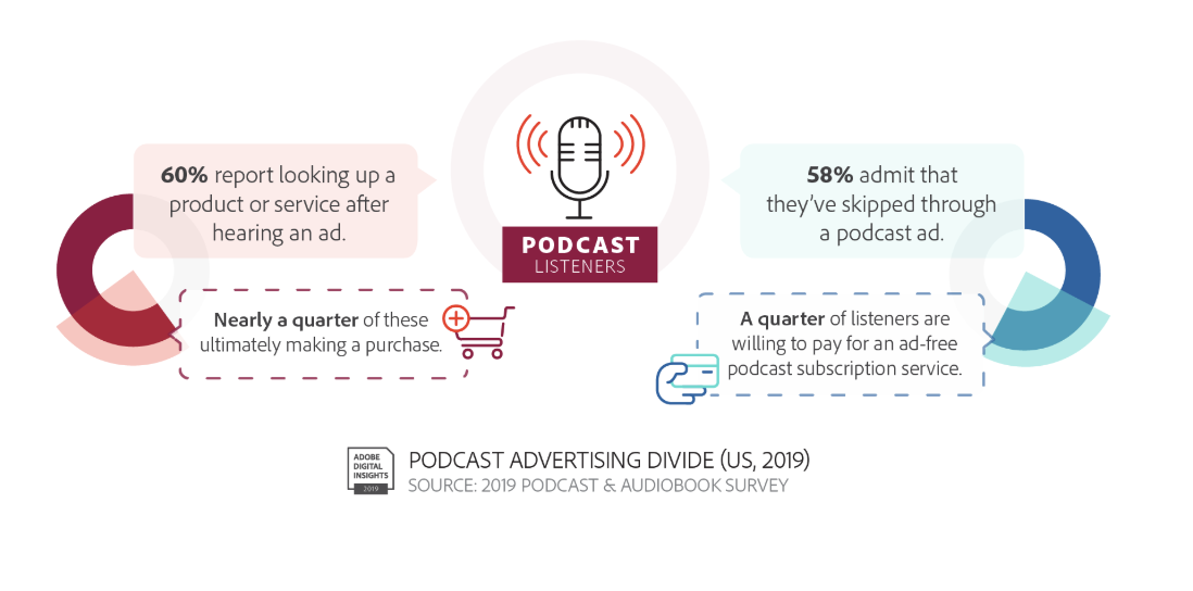 Podcast advertising: Sales Podcast Tips and Resources