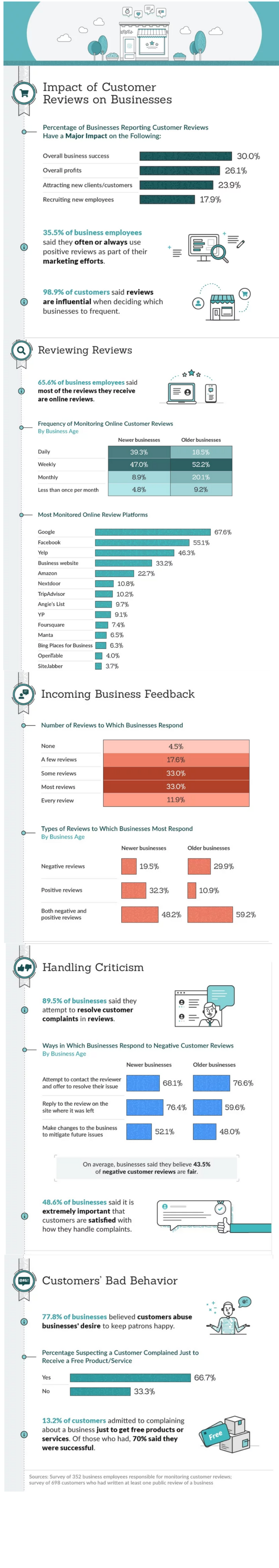 Measuring the Impact of Customer Reviews_ Infographic by ZenBusiness
